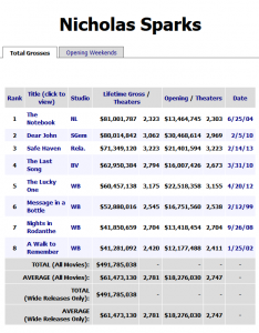 A Look at box office stats